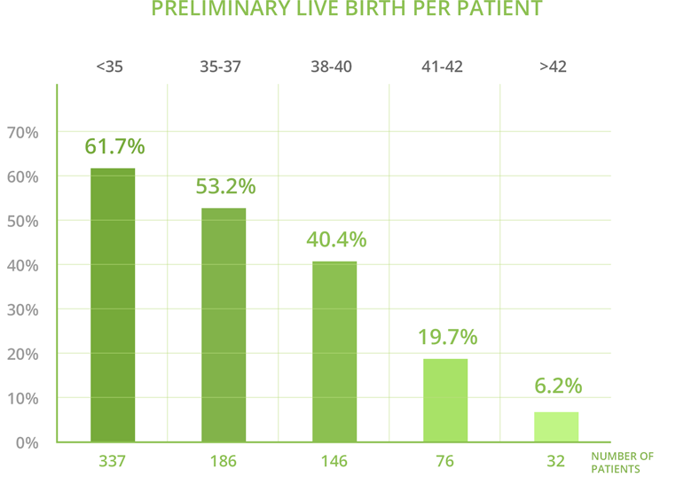 fertility success rates at boston ivf